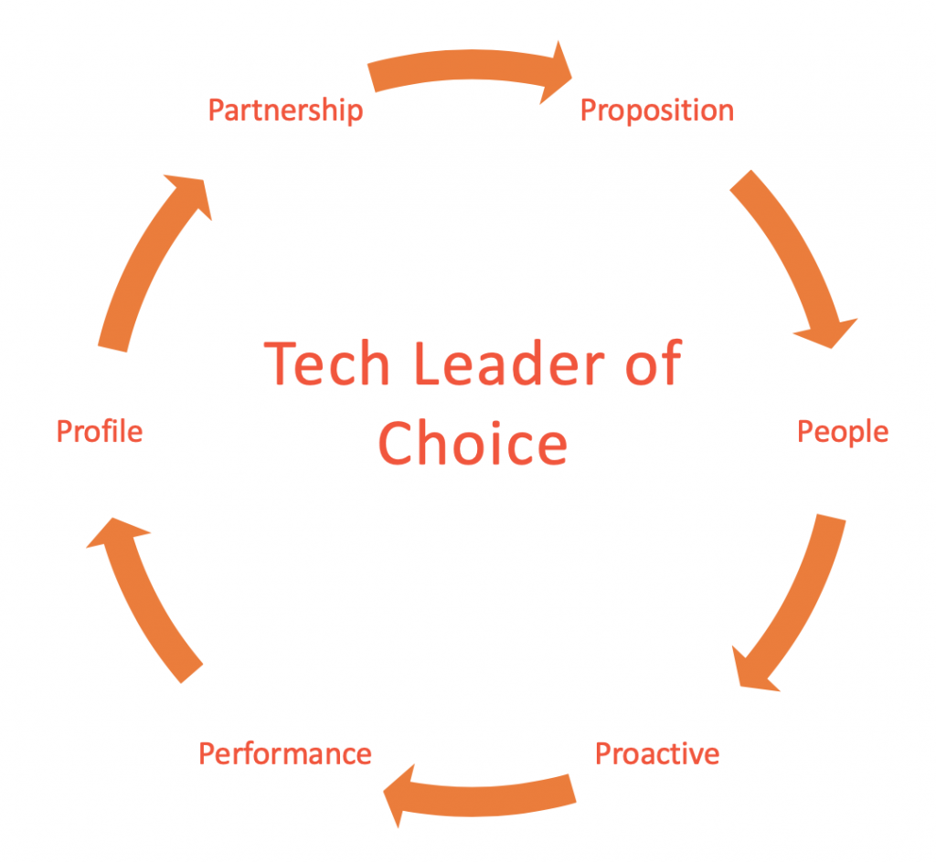 Tech Leader of Choice Best Practices Diagram